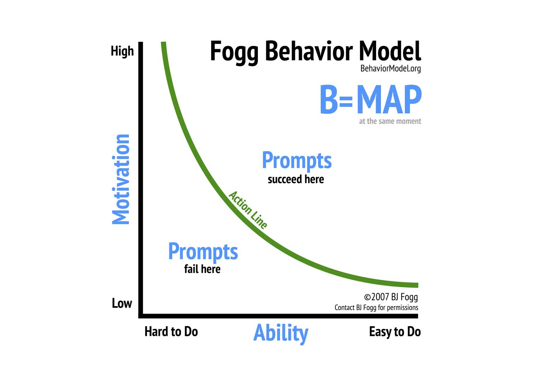 Image result for behavior change model